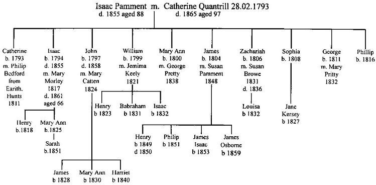 Pamment Family Tree